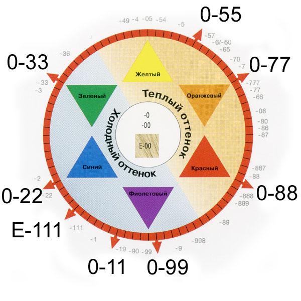 Цветовой круг программа скачать